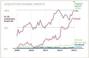 customer-acquitsition-growth-by-channel